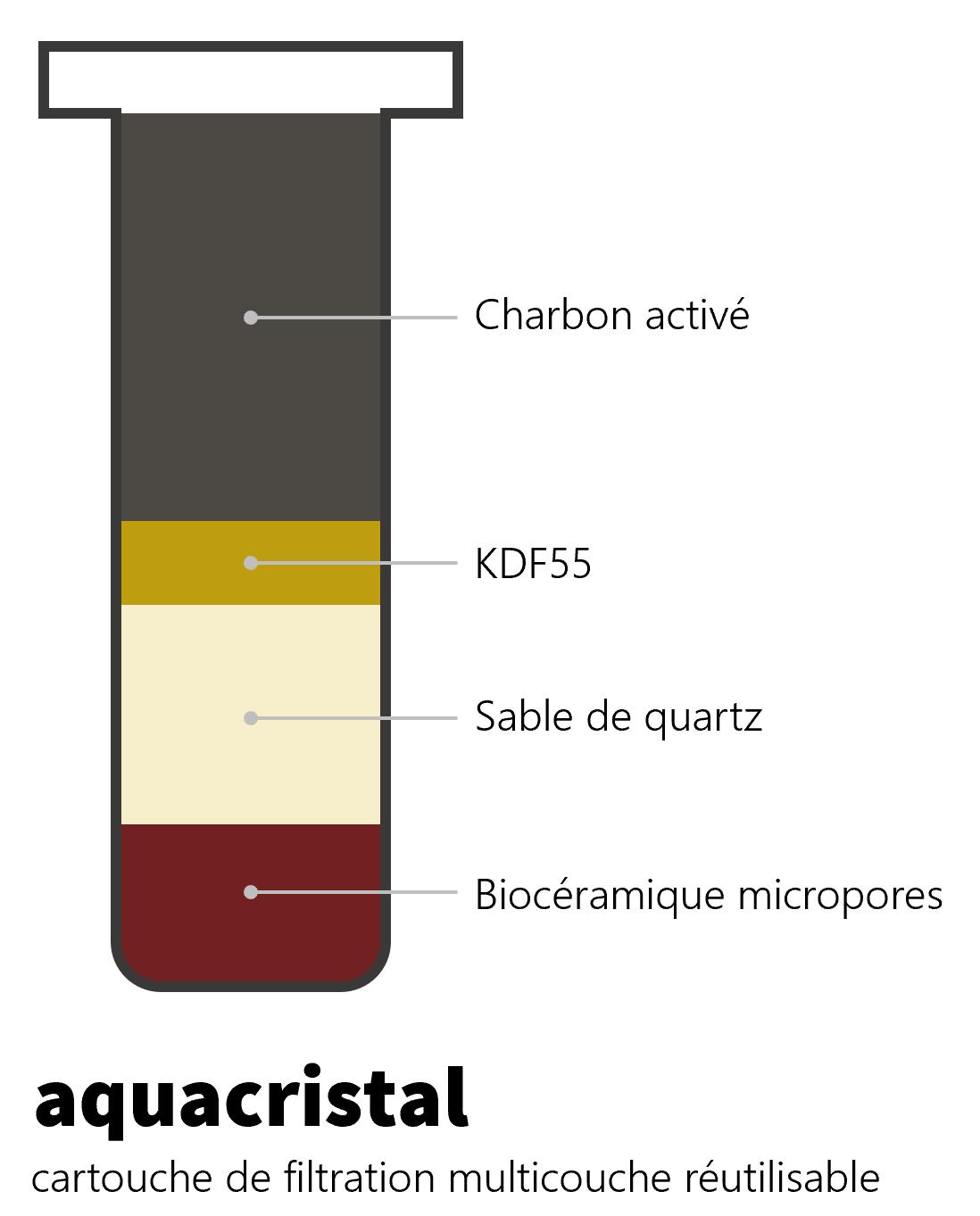 cartouche de filtration multicouche réutilisable